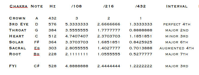 table-showing-numerology-of-432-and-528-hz