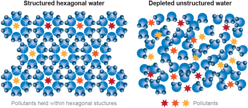 hexagonal_water_diagram